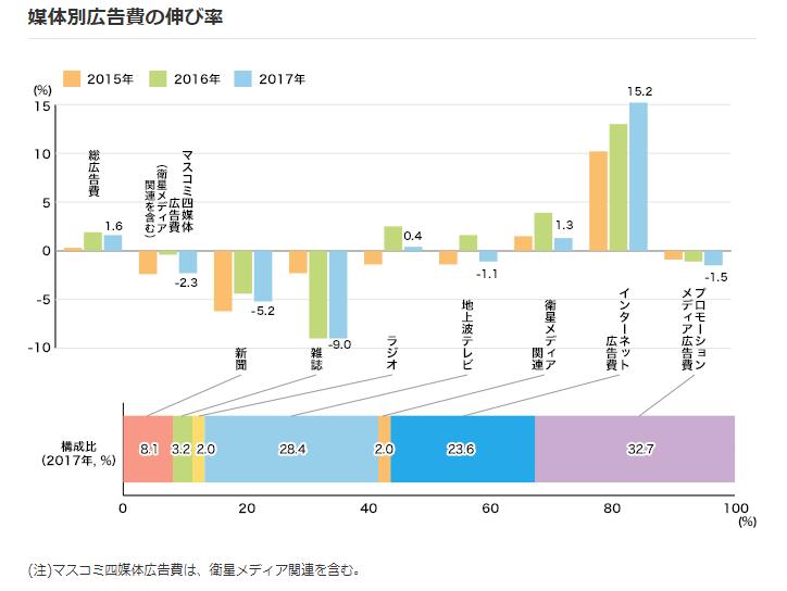 2017年、日本の広告費